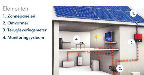 zonne energiesysteem